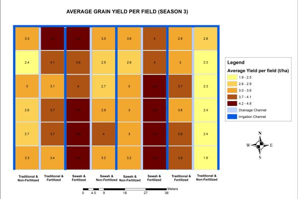 rice yields season 3